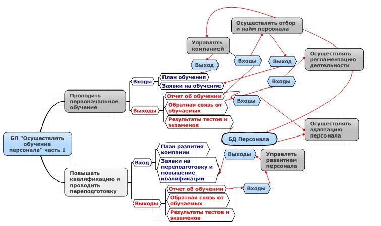 Схема обучения работников