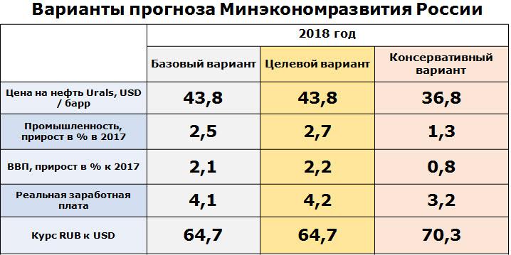 Прогноз показателей инфляции до 2018