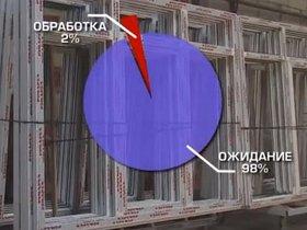 ФОТО: Как компания «Эталон Окна» внедрила у себя бережливое производство – история от Сергея Гусаковского