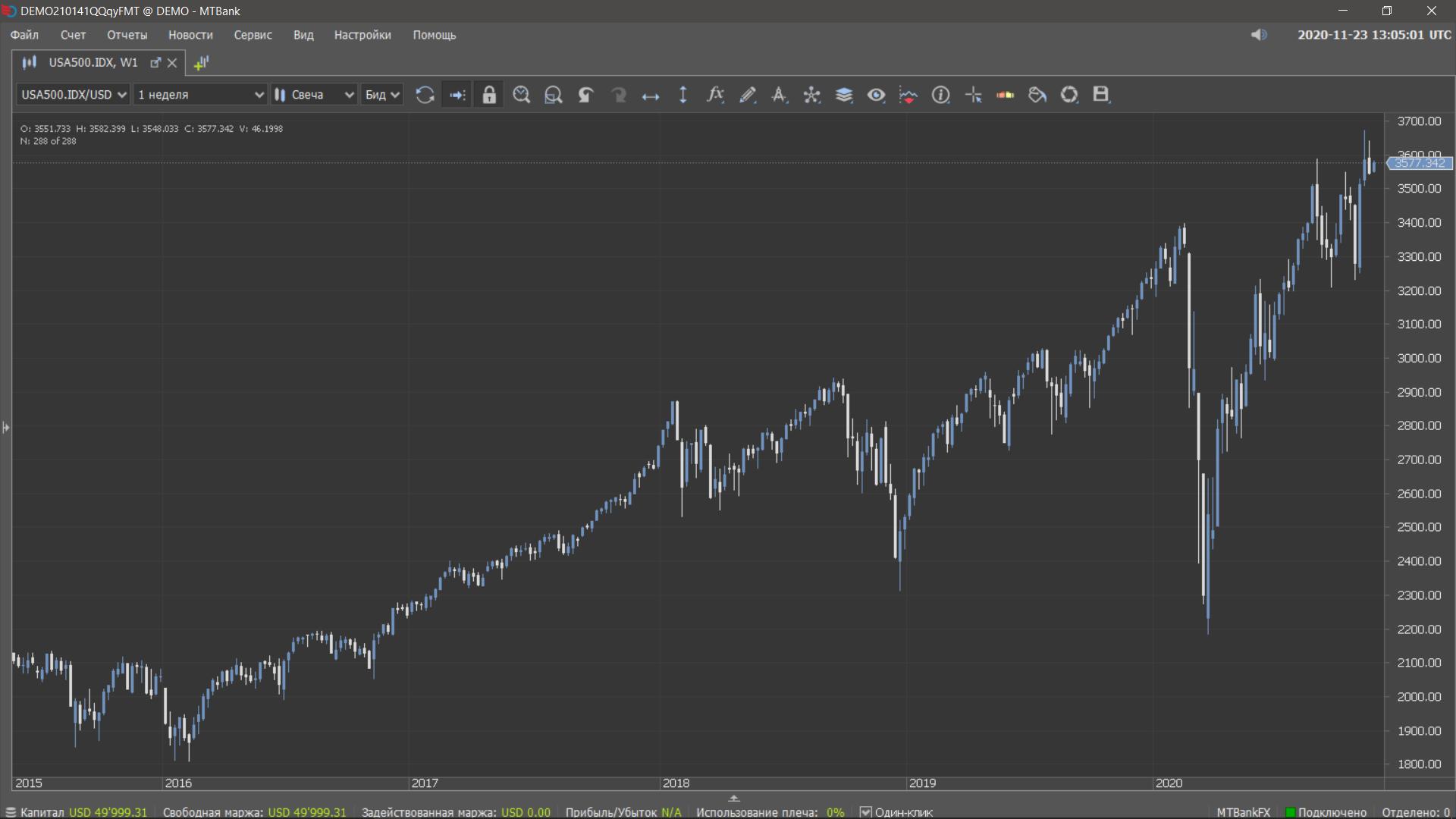 Динамика индекса S&P500, скриншот из терминала MTBankFX