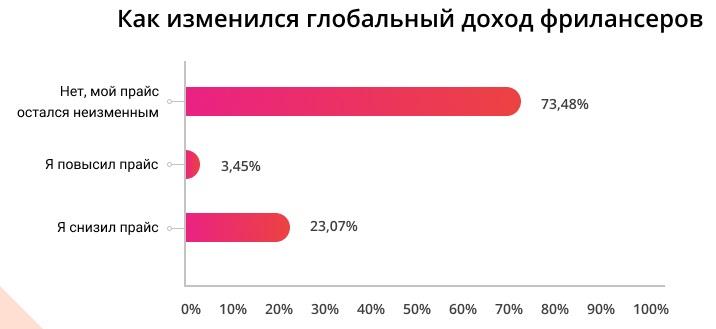 Данные: Payoneer