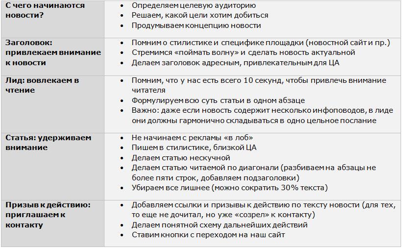 Данные: презентация Анастасии Дудиной.