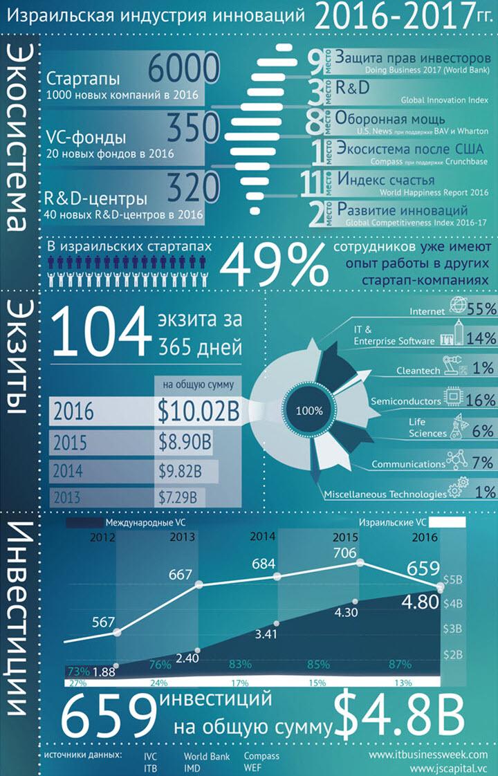 Источник: Израильская индустрия инноваций и венчурного капитала 2016-2017, IT Business Week 