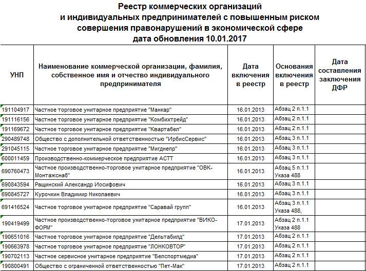 Данные: nalog.gov.by