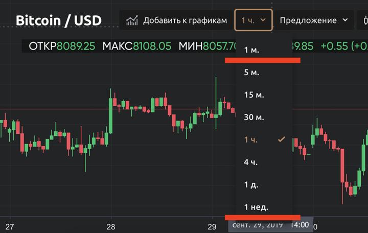 Интервал отражения динамики изменения цены на Currency