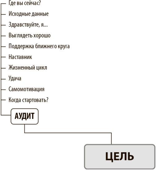Источник: «Номер 1. Как стать лучшим в том, что ты делаешь», Игорь Манн