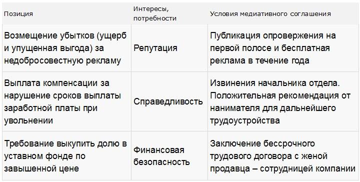 Примеры из медиативной практики Татьяны Беляевой по использованию гарвардского метода при урегулировании споров