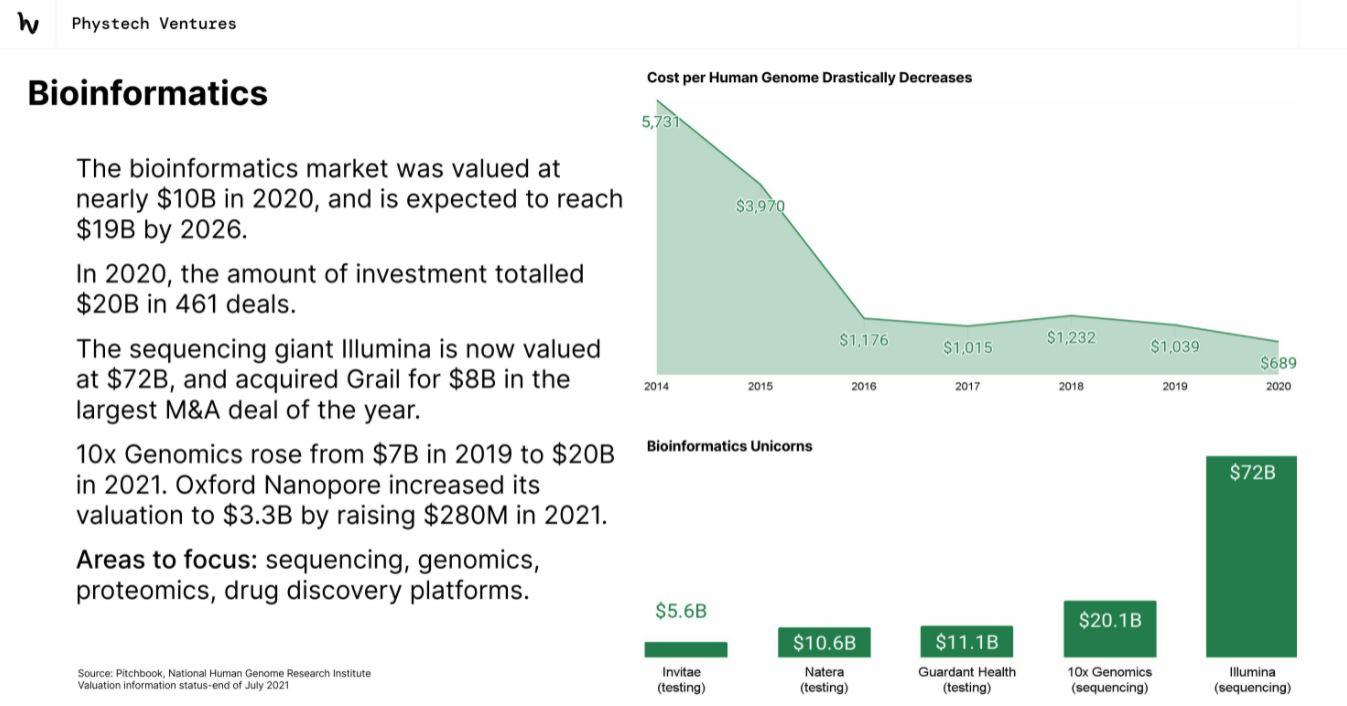 Данные из аналитического обзора Phystech Ventures — Deeptech Outlook 2021