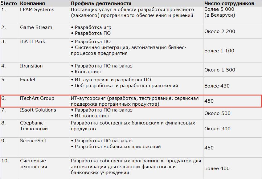 Данные: ПВТ, сайты компаний, РАБOTA.TUT.BY, dev.by