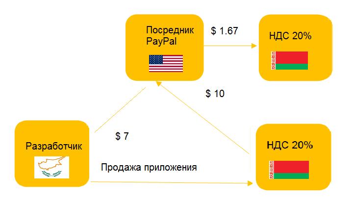 Google tax должны платить иностранные компании - посредники в расчетах между оказывающими электронные услуги иностранными компаниями и покупателями в Беларуси.