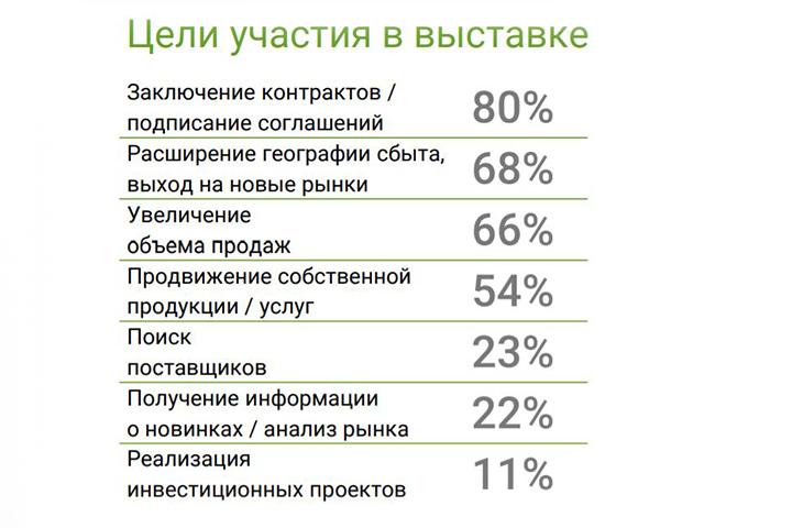 Данные: prod-expo.ru