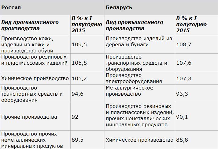 Данные: Белстат, Росстат, собственные расчеты