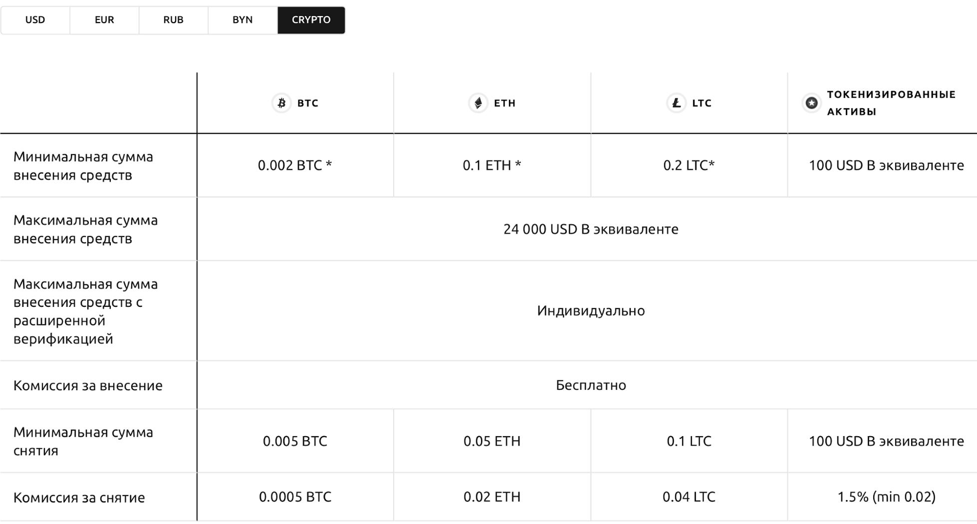 Условия пополнения для криптовалюты на Currency