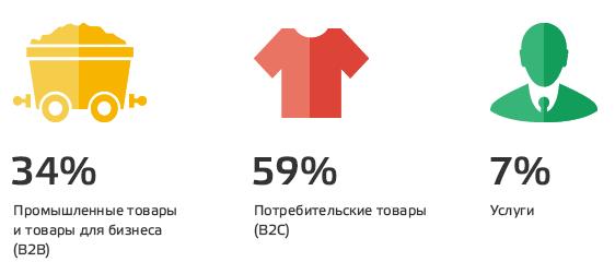 Что покупают на deal.by. Источник: deal.by