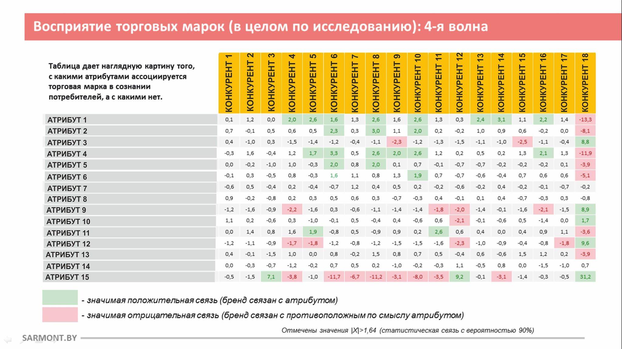 Данные: Sarmont
