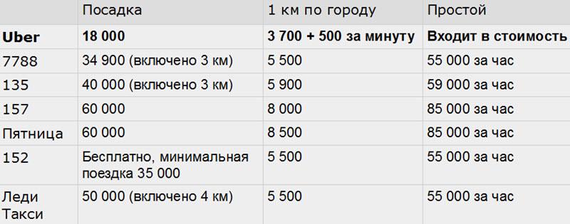 Данные с сайтов служб такси