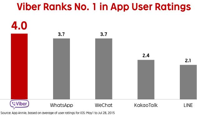 Данные: Rakuten, App Annie