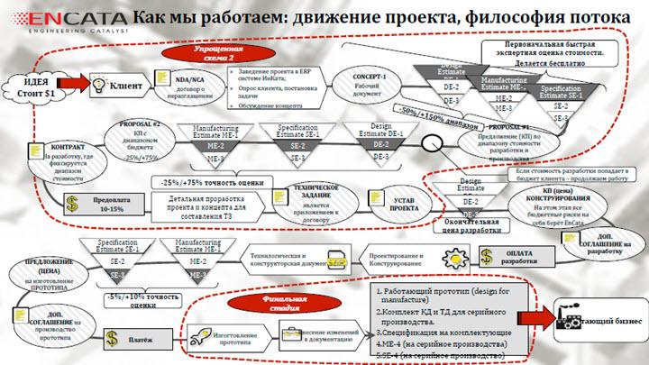 Данные из презентации Олега Кондрашова