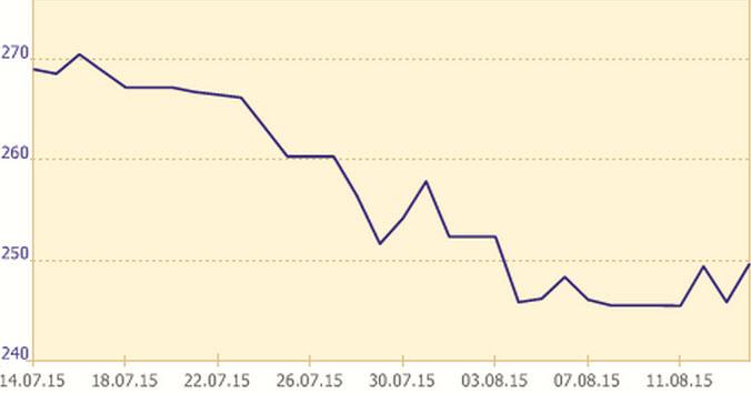 Изменение официального курса белорусского рубля по отношению к российскому. Скриншот с сайта nbrb.by