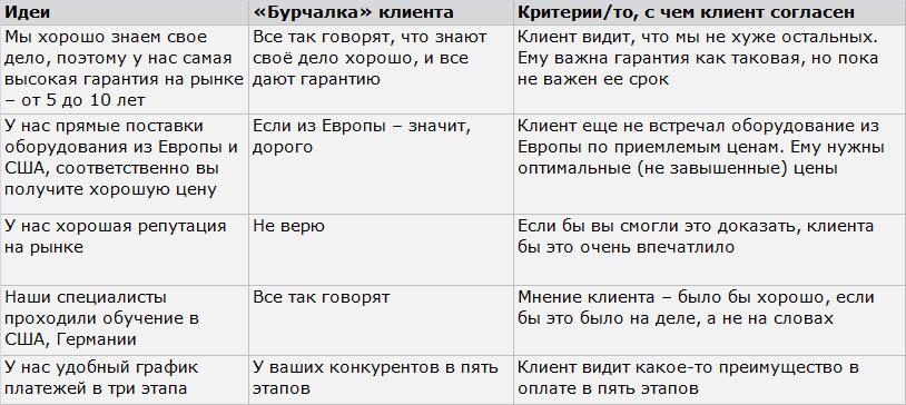 Данные: презентация Валерия Пожидаева