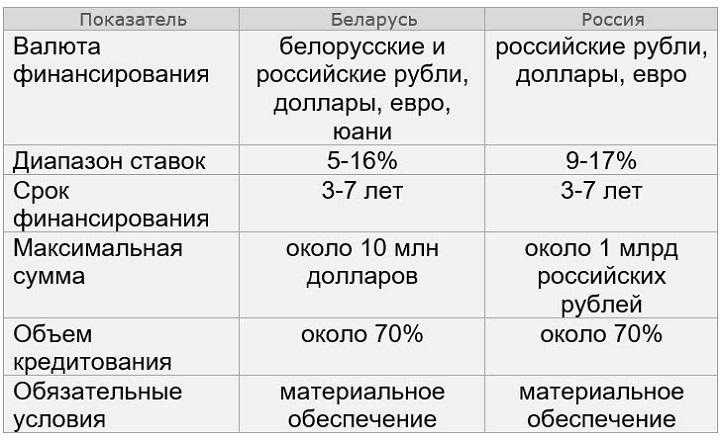 кредит онлайн на карту без отказа без проверки мгновенно украина 365