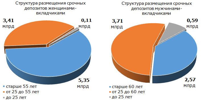 Данные: презентация Дмитрий Ивановича