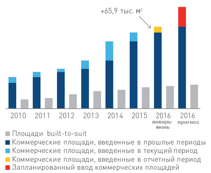 Источник: Colliers International Belarus