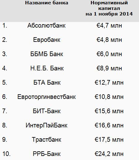 Источник: данные банков