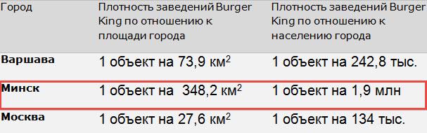 Данные: сайты компании Burger King, собственные расчеты
