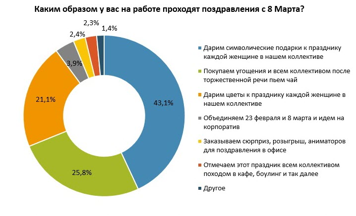 Данные: РAБOTA.TUT.BY