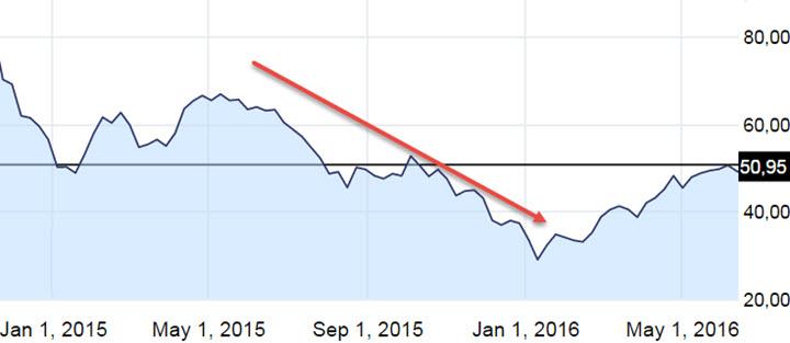 Изменение фьючерсов на нефть Brent Скриншот с сайта ru.investing.com
