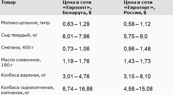 Источник: данные сетей «Евроопт» и «Евроторг»