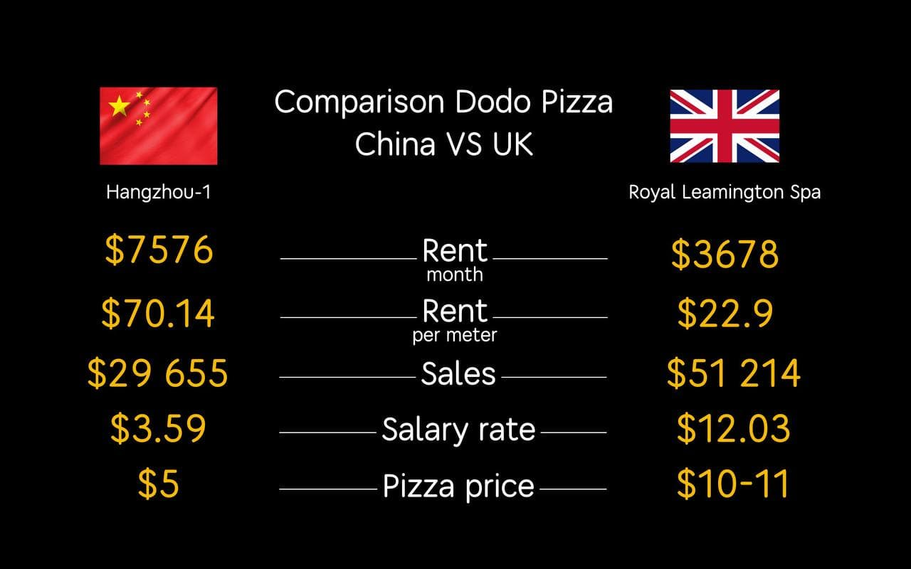 Comparison of Hangzhou 1 Pizzeria in China (2 years old) and Leamington Spa 1 in the UK (2 months old)