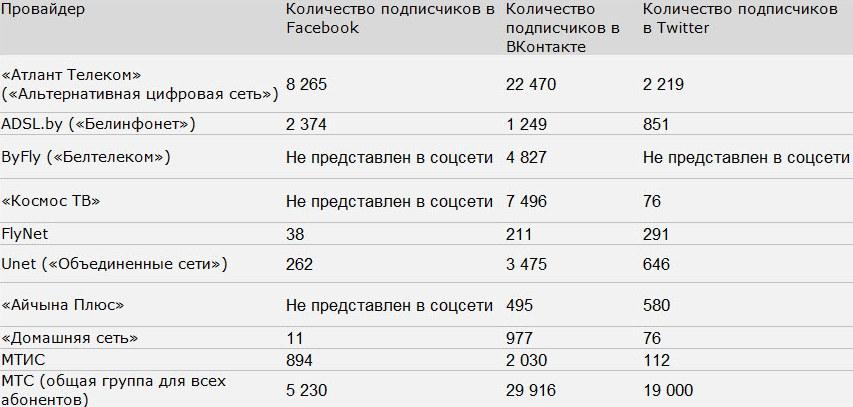 Источник: данные страниц провайдеров в социальных сетях. Названия провайдеров и торговых марок отсортированы по алфавиту