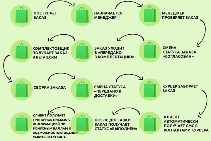 Инфографика одного изсценариев обработки заказа вecobar.by