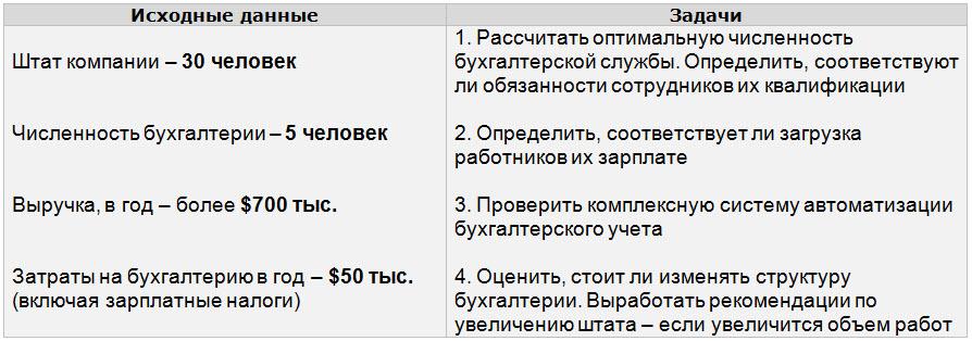 Данные: «БизнесСтарт»