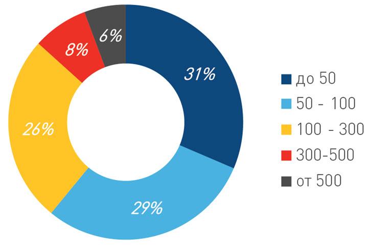 Данные: Colliers Internstional в Беларуси