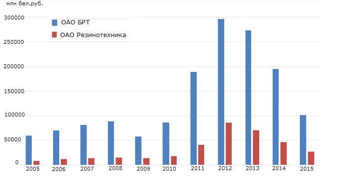 Данные из презентации Дмитрия Асташенко
