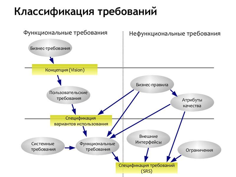 Источник: Карл И. Вигерс «Разработка требований к программному обеспечению»