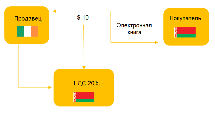 иностранные компании, которые оказывают электронные услуги покупателям в Беларуси без посредников