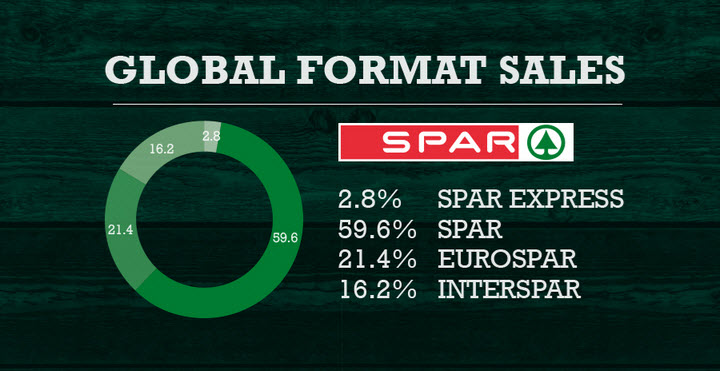 Скриншот с сайта spar-international.com