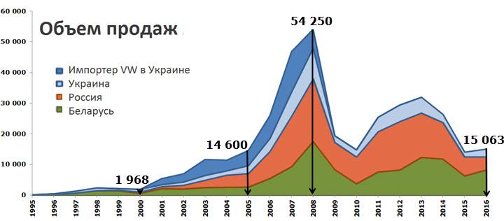 Данные: презетация Сергея Савицкого