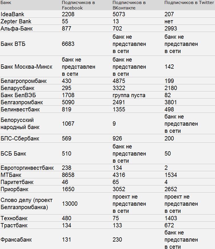 Список банков отсортирован по алфавиту