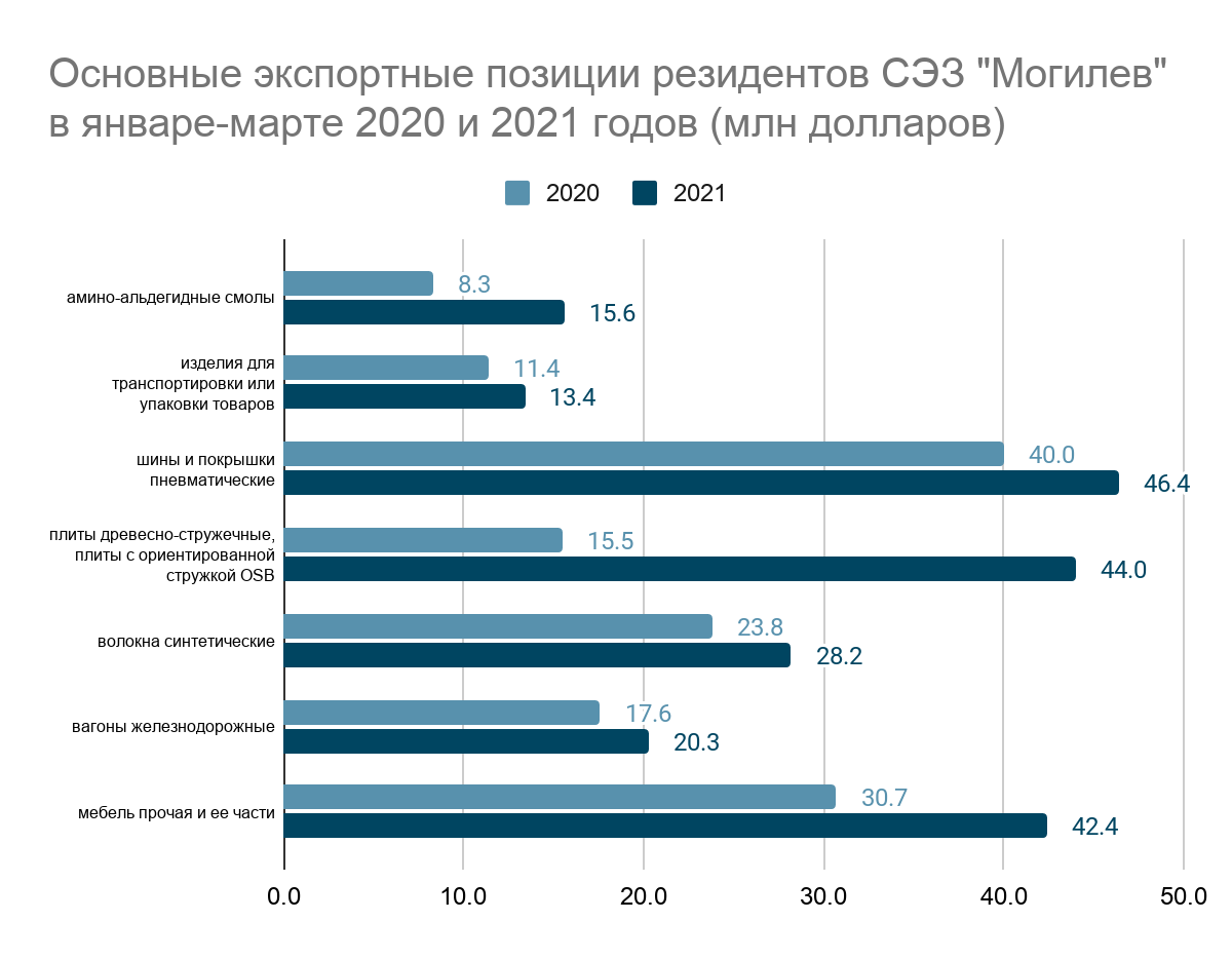 Источник: администрация СЭЗ «Могилев»