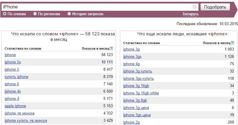 Скриншот сервиса Яндекс.Wordstat