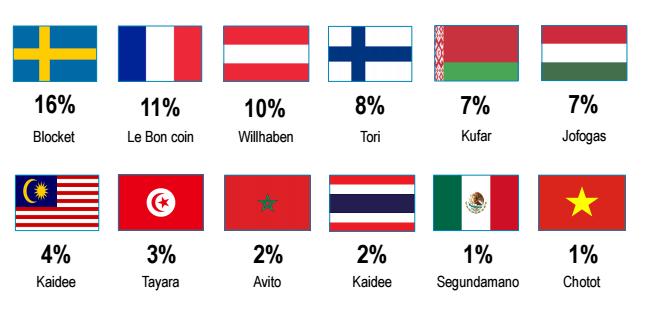 Доля ежедневной интернет-аудитории страны у лидирующих классифайдов в мире (данные отчета Schibsted Media Group, 2016)