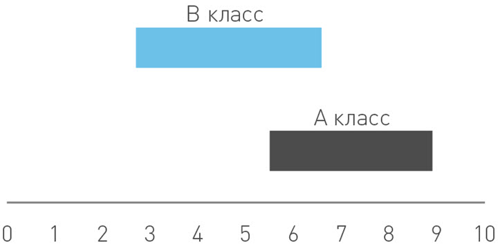 Данные: Colliers International в Беларуси