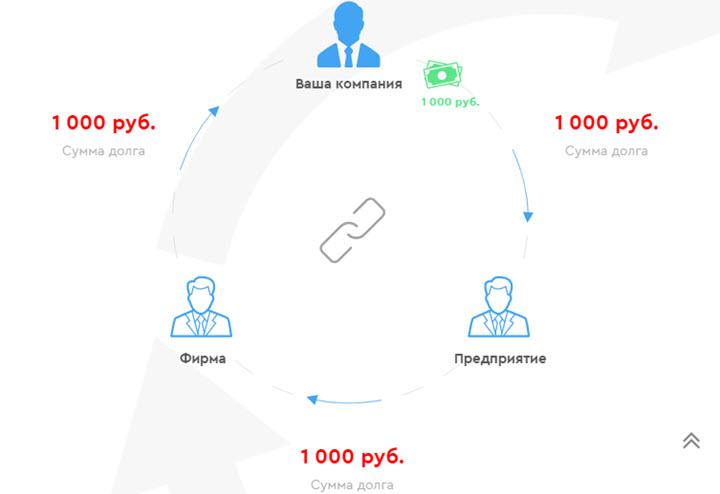 Скриншот с сайта dolgovnet.by