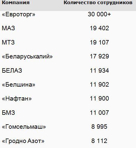 Данные по госпредприятиям взяты из отчета Минфина о деятельности ОАО за январь-сентябрь 2014