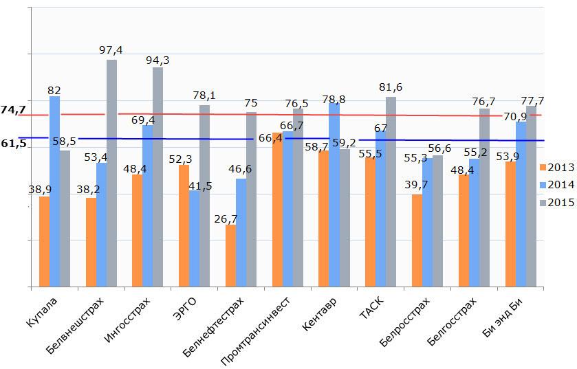 Данные Белросстрах – с учетом экспертнойоценки